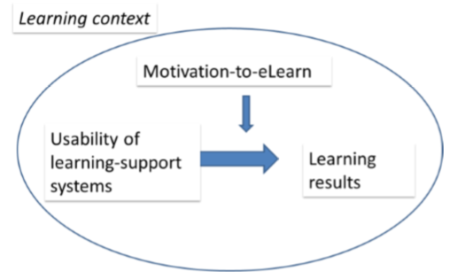 four contexts that motivate learning Motivation in school context by ines lopez pradas, mareike langhoff & dmitry trishin therefore, within this kind of motivation, we find, according to deci and ryan (1991), four subtypes of extrinsic motivation is the key to student learning it consists of different factors that are keeping us interested.